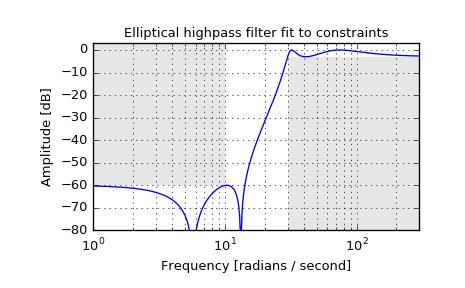 scipy signal ellipord — SciPy v0 18 1 Reference Guide