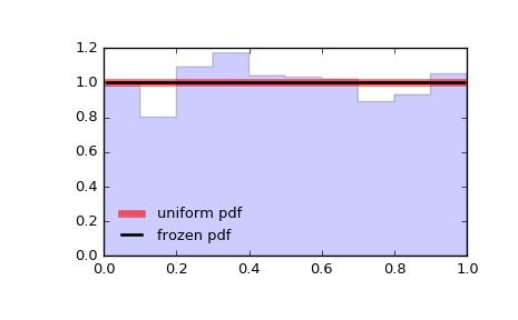 scipy stats uniform — SciPy v0 18 1 Reference Guide